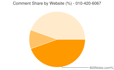 Comment Share 010-420-6067